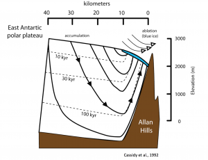 "Graphic courtesy of John Higgins Researchers obtained million-year-old ice cores from the area where the ice sheet is uplifted by contact with the Allan Hills, making old ice much easier to extract. ""We like to call it 'getting old ice on the cheap,'"" says Princeton geochemist John Higgins. Click on graphic to enlarge."
