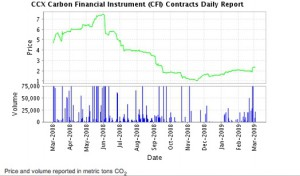 Chicago Climate Exchange  Click on graph to see the market prices for carbon credits since March 2008 on the Chicago Climate Exchange.