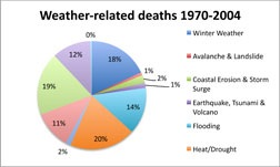 Data courtesy of the U.S. Global Change Research Program Heat-related deaths could spike during the next few decades unless climate change is alleviated.