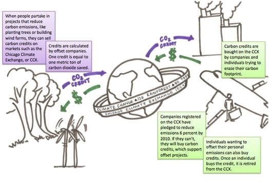 Hannah Kokjohn and Beth Ulion/MEDILL  Explanation of the relationship between carbon offset projects and carbon credits.
