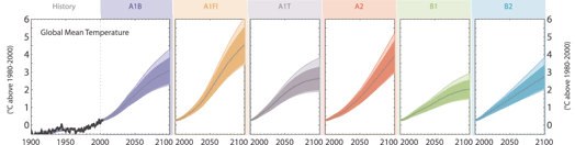 Intergovernmental Panel on Climate Change    Potential range of increases in global temperatures over the next century based on six possible scenarios.